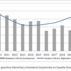Mercado de los biocombustibles en España