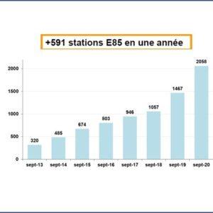 Espectacular incremento de la gasolina renovable en Francia